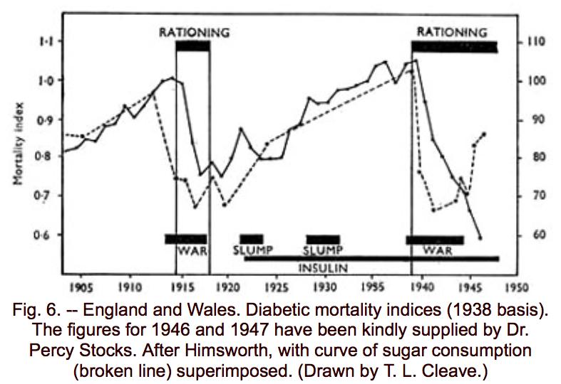 Sugar vs diabetes