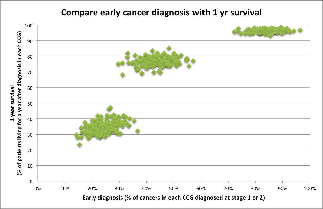 compare-early-diagnosis-with-1-year-survival