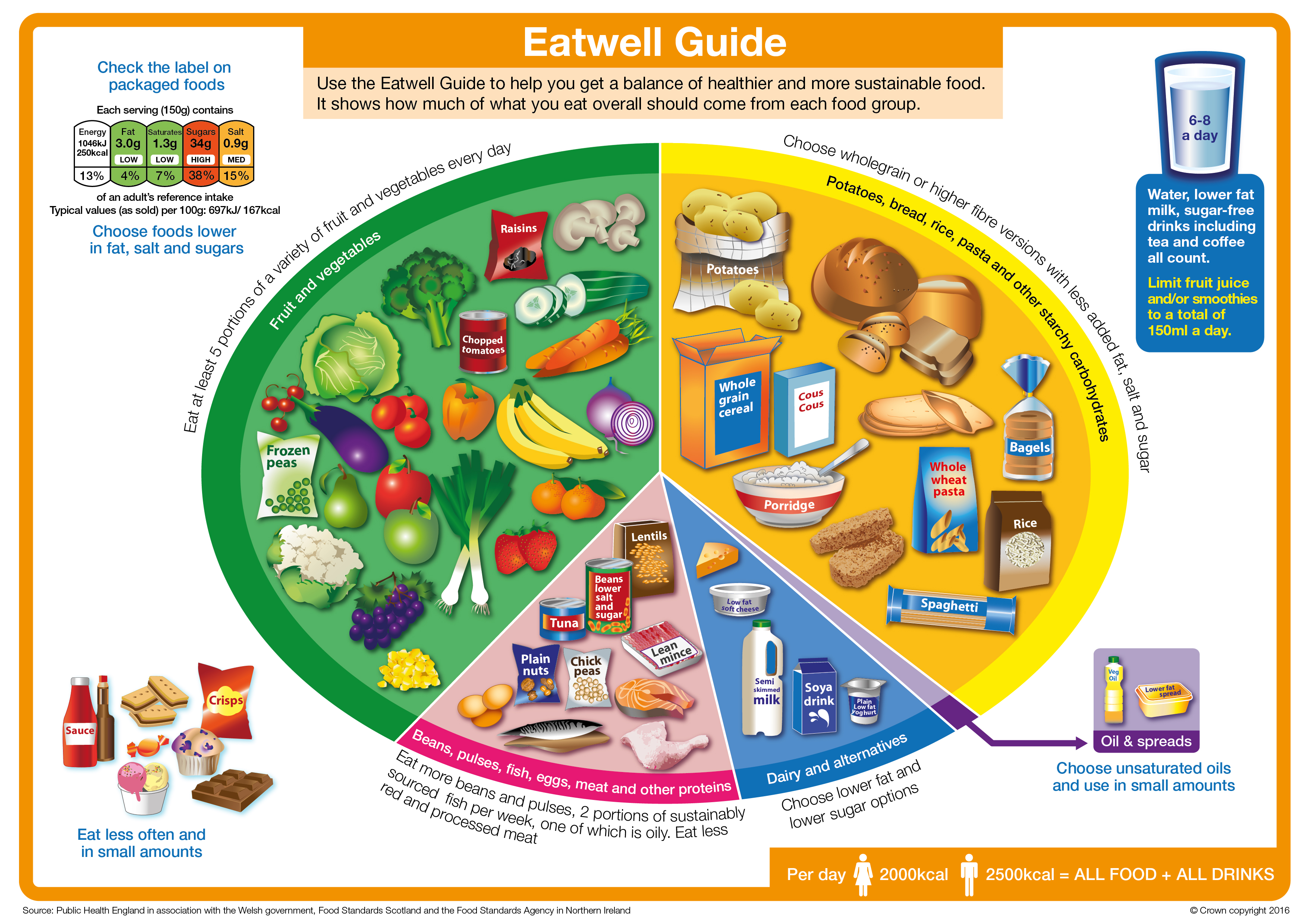 2016_uk_eatwellguide