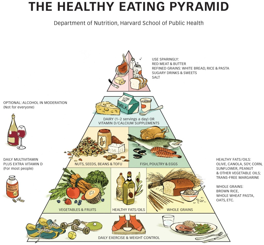 harvard-food-pyramid-1024x950