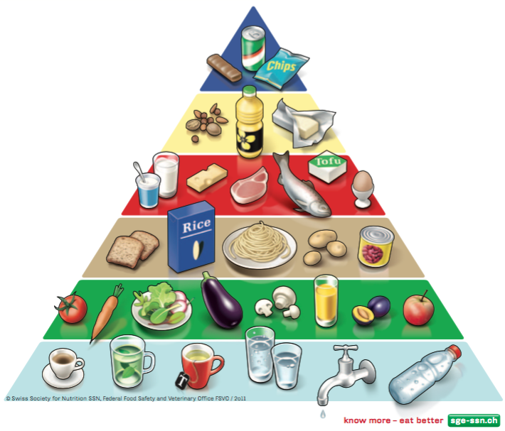 swiss-food-pyramid_2011